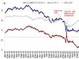 黄海洲:客观看待美债收益率上行,通胀高点或将出现在5月